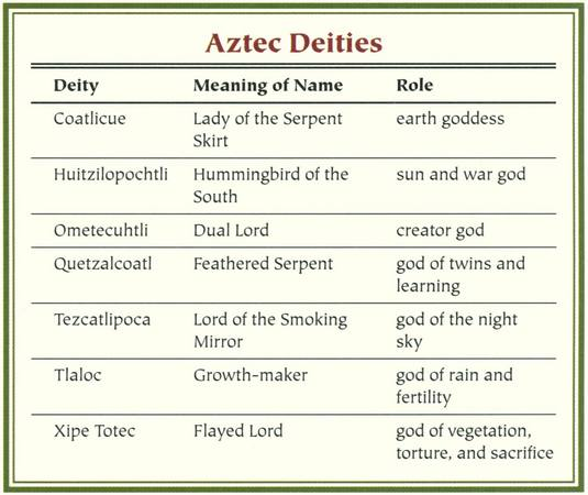 Aztec Mythology Myth Encyclopedia God Story Legend Names
