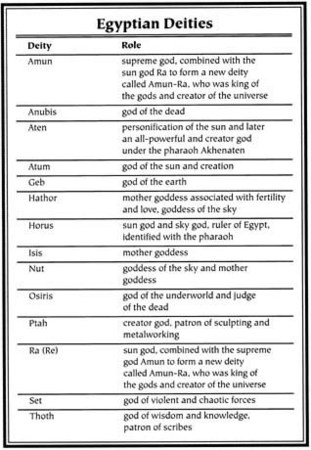 the role of ancient gods Free essay: the role of greek gods and goddesses in ancient times with all of the interesting aspects of the odyssey, i am only going to touch on one of.