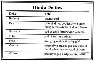 Hinduism and Mythology