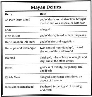 Mayan Mythology
