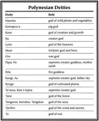 Polynesian Mythology - Myth Encyclopedia - god, legend, war