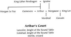 Major Figures in Arthurian Legends